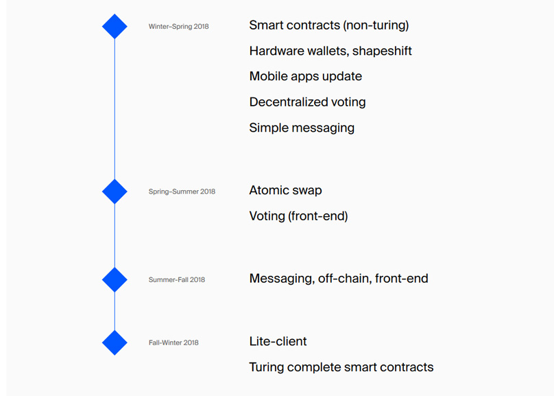 Waves Roadmap