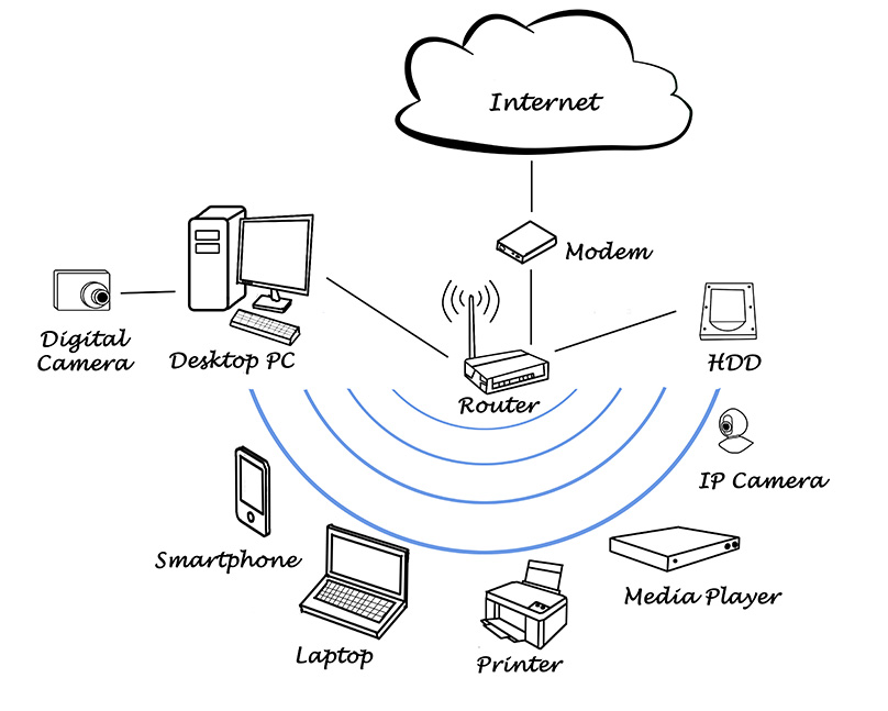 Wi-Fi Diagram